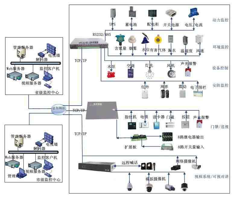 湖南安防监控系统长沙安防监控系统衡阳安防监
