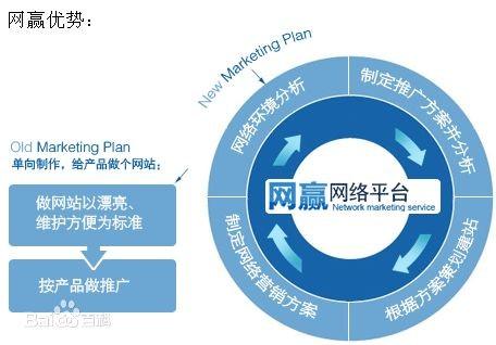 衡水市网站建设|网站SEO优化|网络推广