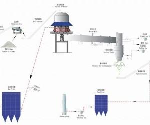 原桂林冶金机械总厂工业定制版活性石灰生产线厂家定做
