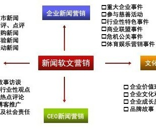 产品推销软文发布方法