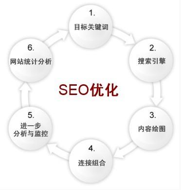 专业搜索引擎优化SEO优化网站建设公司