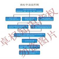 龙岗平湖注册商标平湖商标注册代理公司找哪家比较可靠