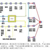 四川食品同城配送系统软件平台搭建供应商