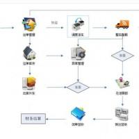 成普恒和仓储配送管理平台