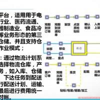 沈阳电商仓储配送软件定制开发