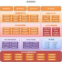 仓储管理解决方案 库存管理系统 仓储智能化管理