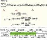 广州进口安哥拉紫檀(红高棉)进口报关