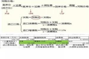 12广州进口美国塑料机械报关时间