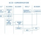 深圳出口报关费用_深圳进口报关公司