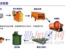 郑州北京钨矿选矿设备/磁铁矿选矿设备/赤铁矿选矿设备